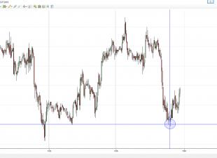Dnes spatřeni velcí medvědi na futures ES (S&P500)