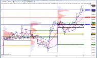 Market Profile Lines – zobrazení levelů