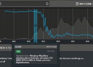 Dataminr umí analyzovat finanční data ze sociálních sítí
