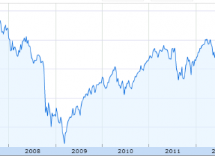 Americký akciový index S&P500 je na historickém maximu